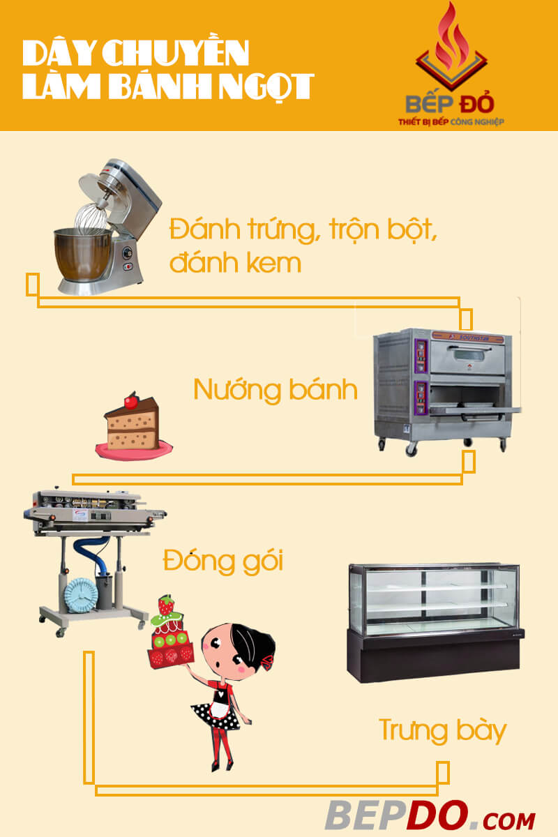 day chuyền thiết bị làm bánh trọn bộ